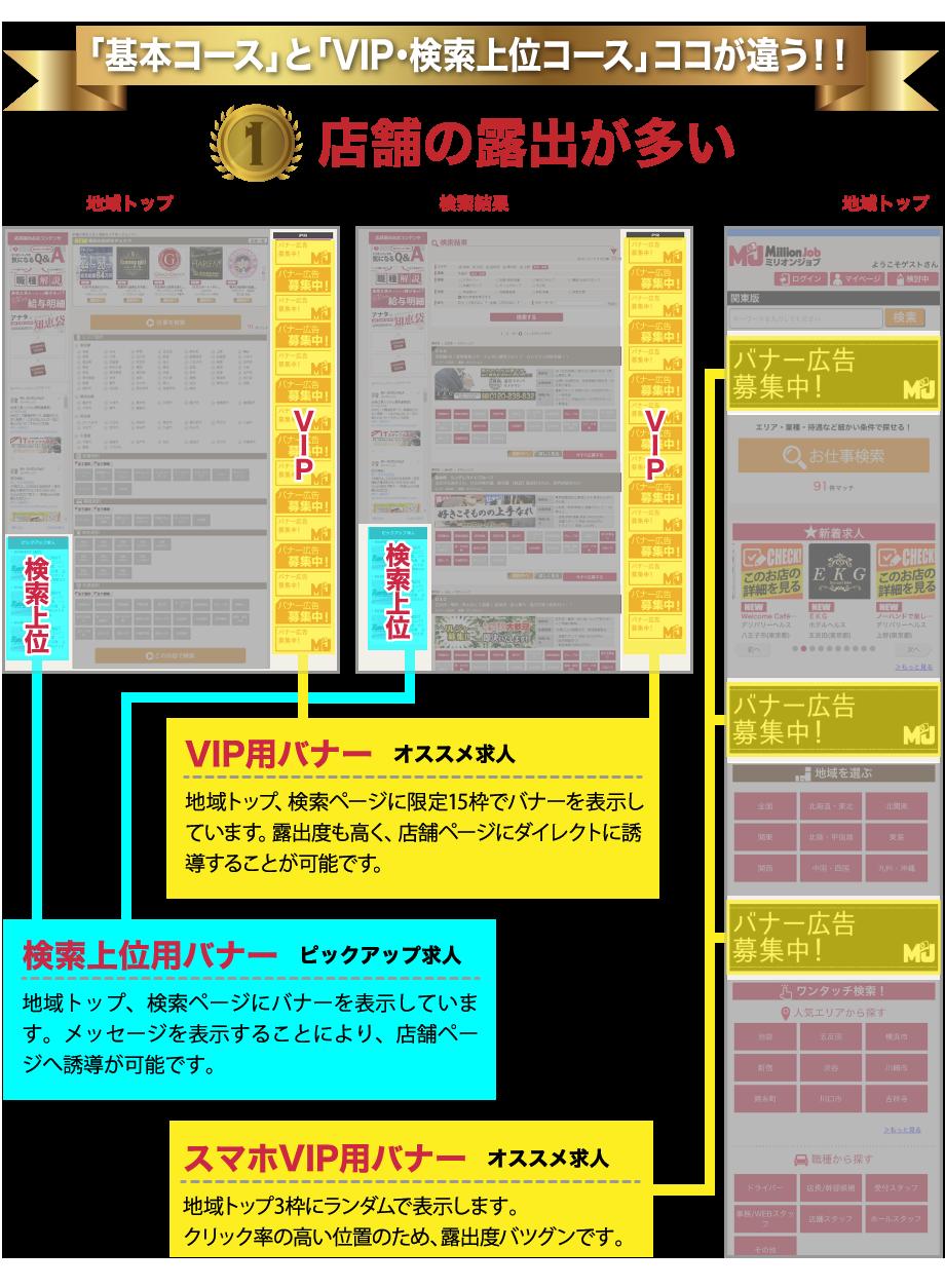 基本コースと「VIP・上位コース」ココが違う!!(1)店舗の露出が多い